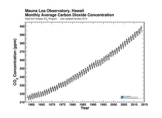 grafikon klimatskih promjena